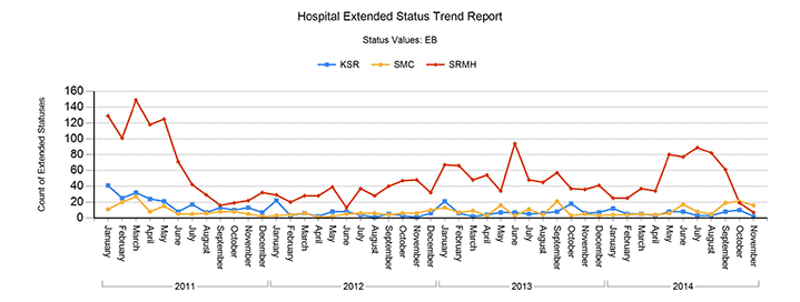 hospital-extended-status-trend-multi-year
